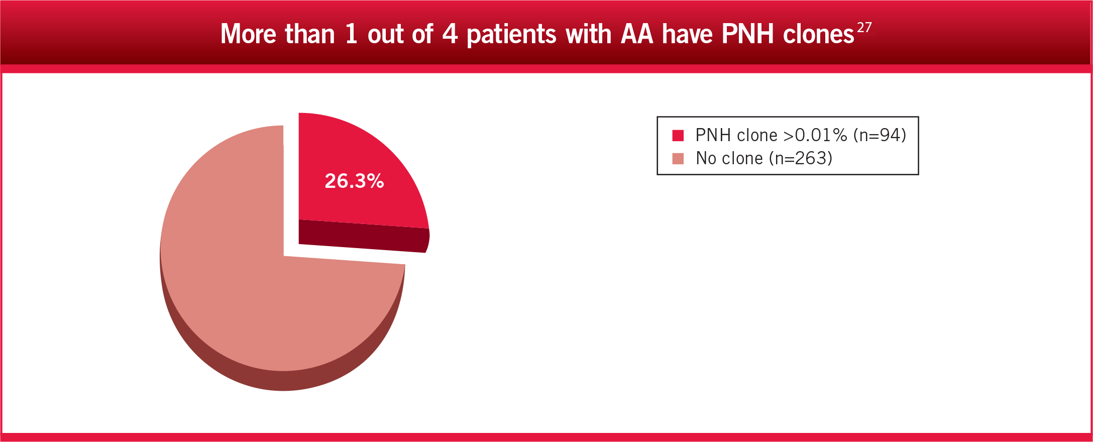 More than 1 out of 18 patients with MDS have PNH clones3
