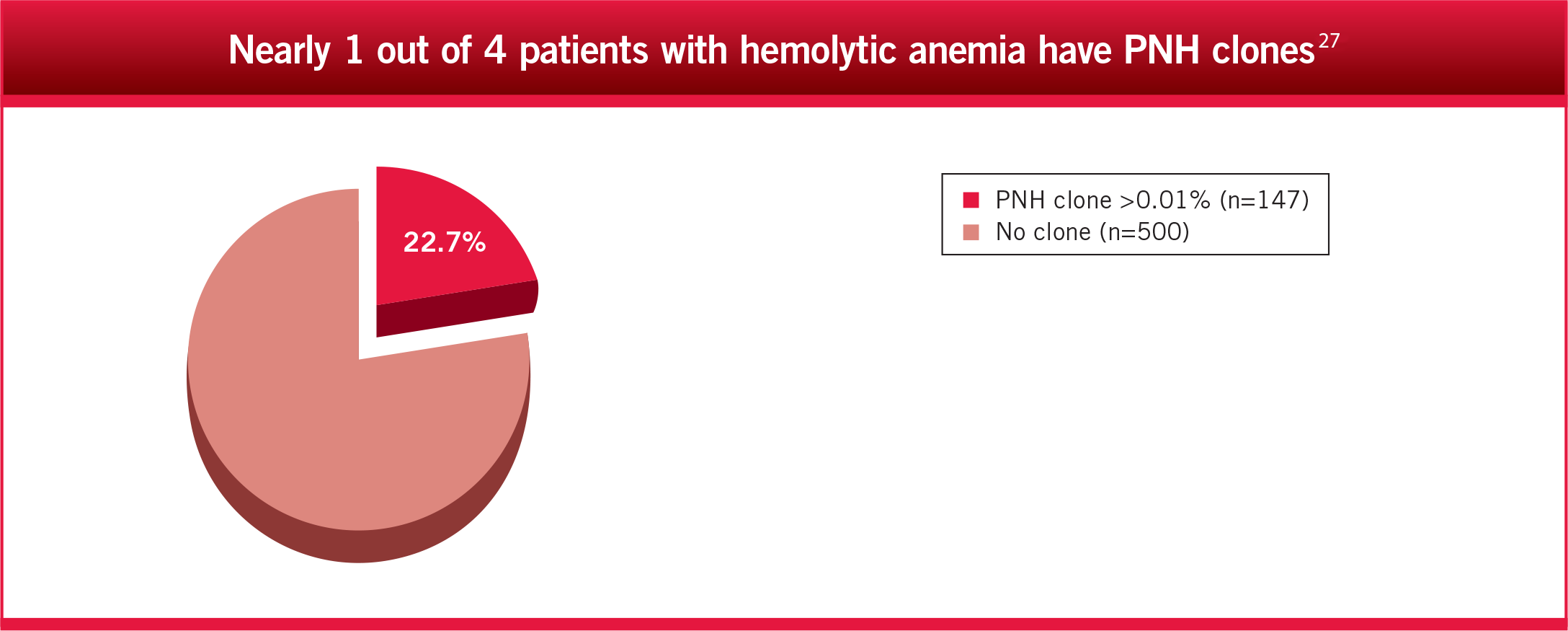 Nearly 1 out of 4 patients with hemolytic anemia have PNH clones3