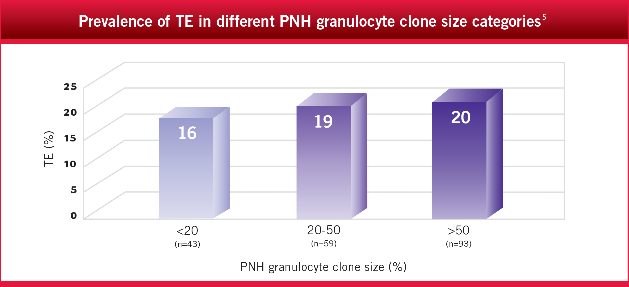 Prevalence of TE in different PNH granulocyte clone size categories8