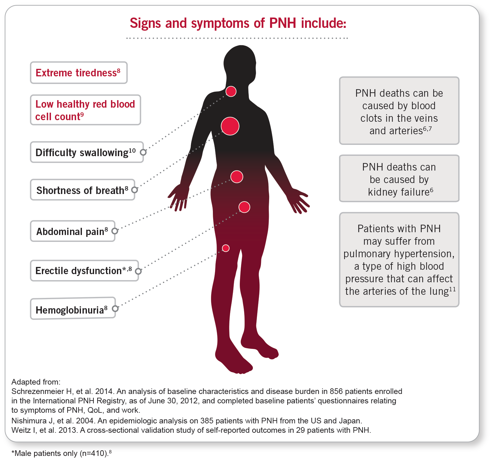 Signs and Symptoms of PNH