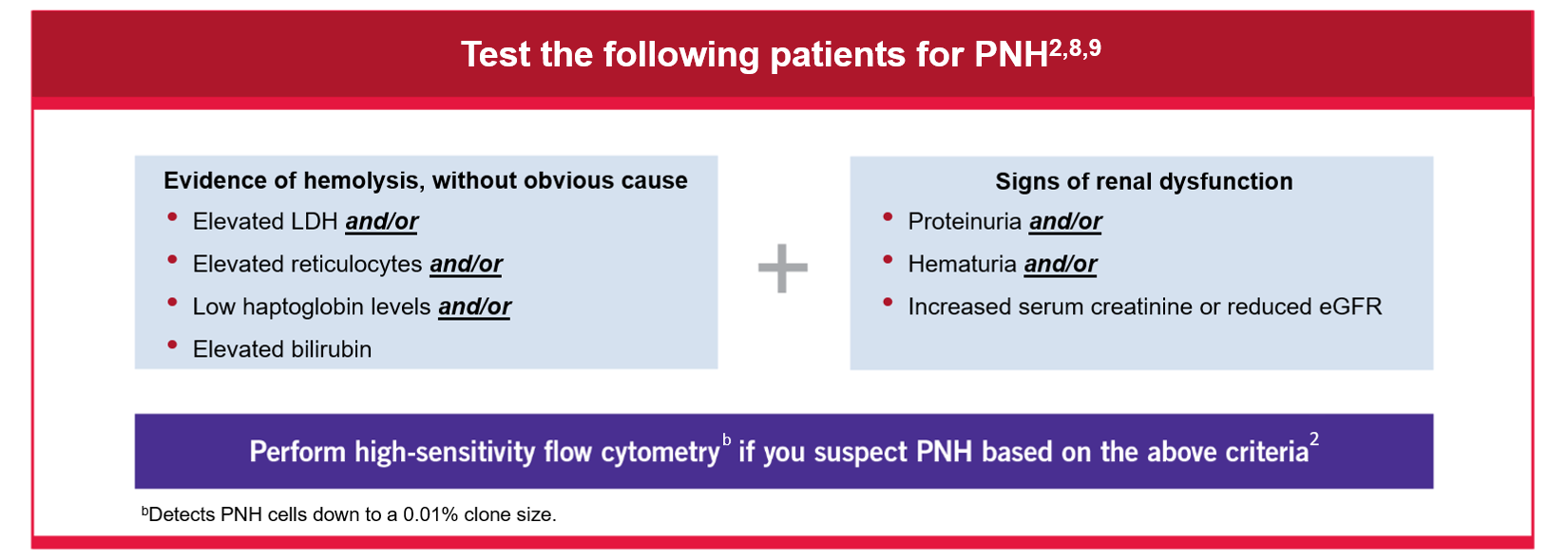 Test the following patients for PNH§ 2,14,15